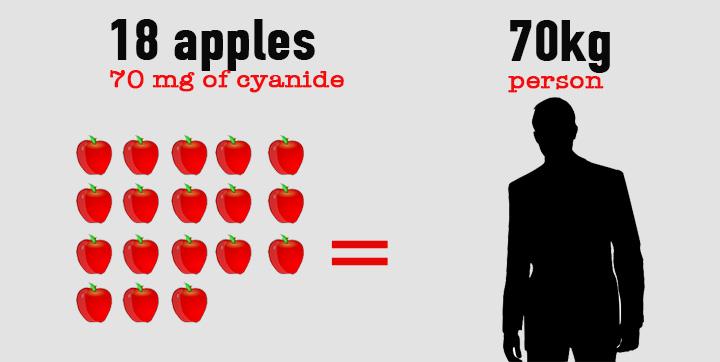 яблуко, ціанід
